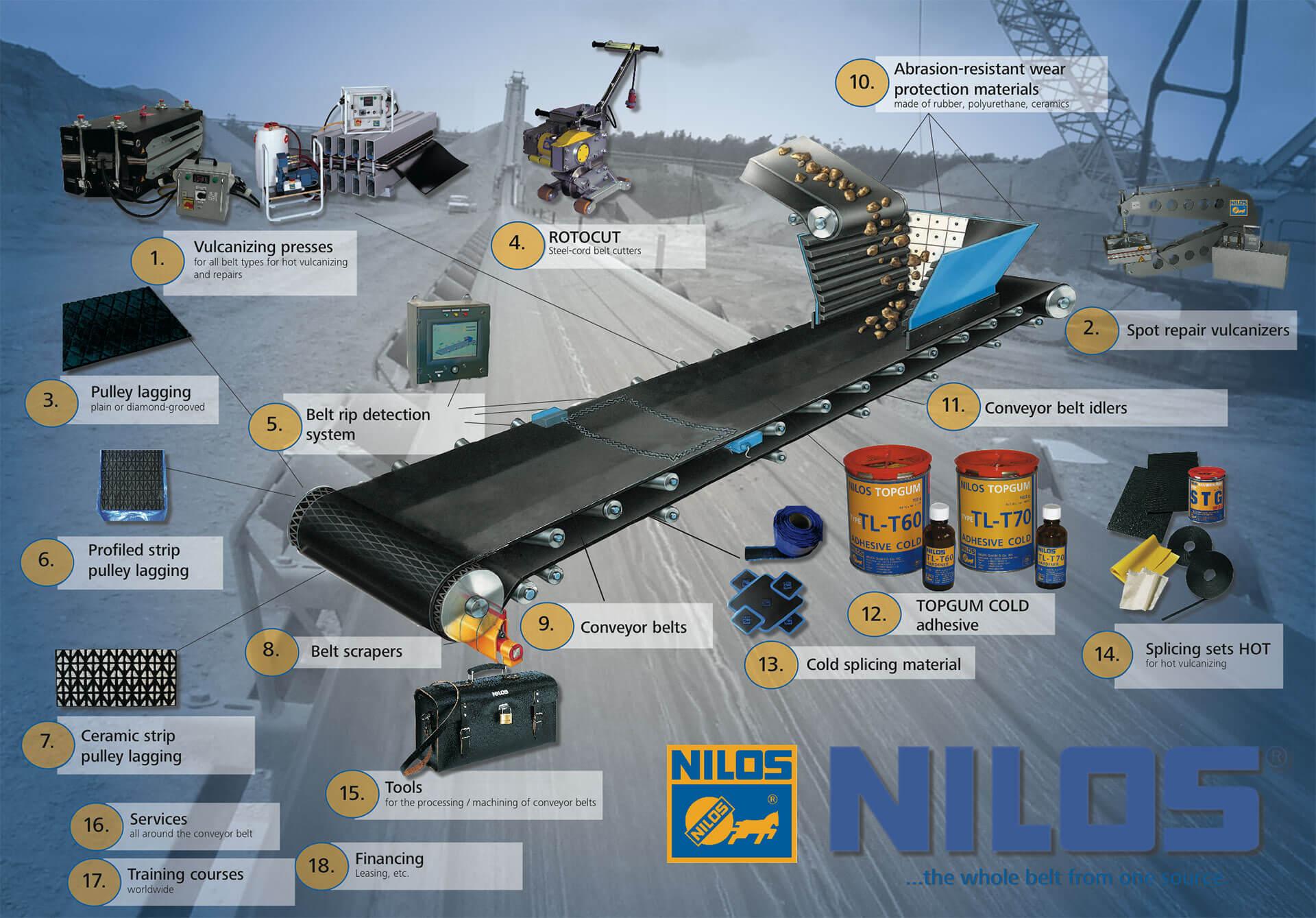 Oferta Nilos infografika